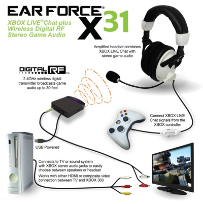 Turtle Beach Ear Force X31 Xbox 360 Wireless Gaming Headset